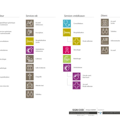 Charte signalétique avec codes couleur et pictogrammes pour une clinique à paris